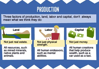 three factors of production